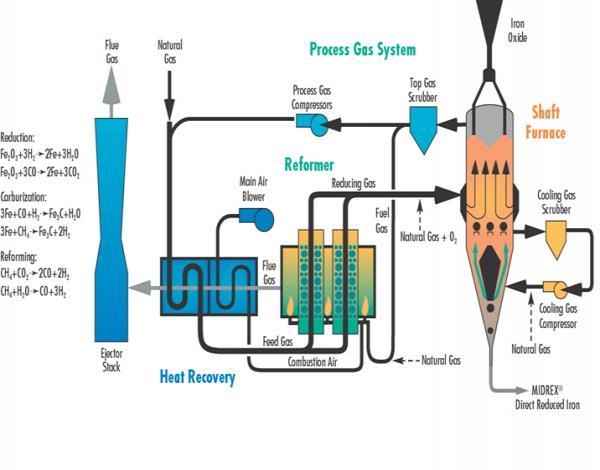 洗涤系统由文丘里管,填料洗涤塔和锥心除雾器3部分合